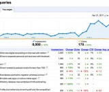 featured image Suchmaschinenoptimierung, SEO – Der Anfang